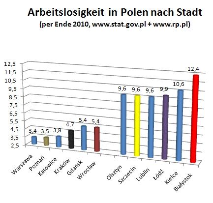 Arbeitslose in Polen