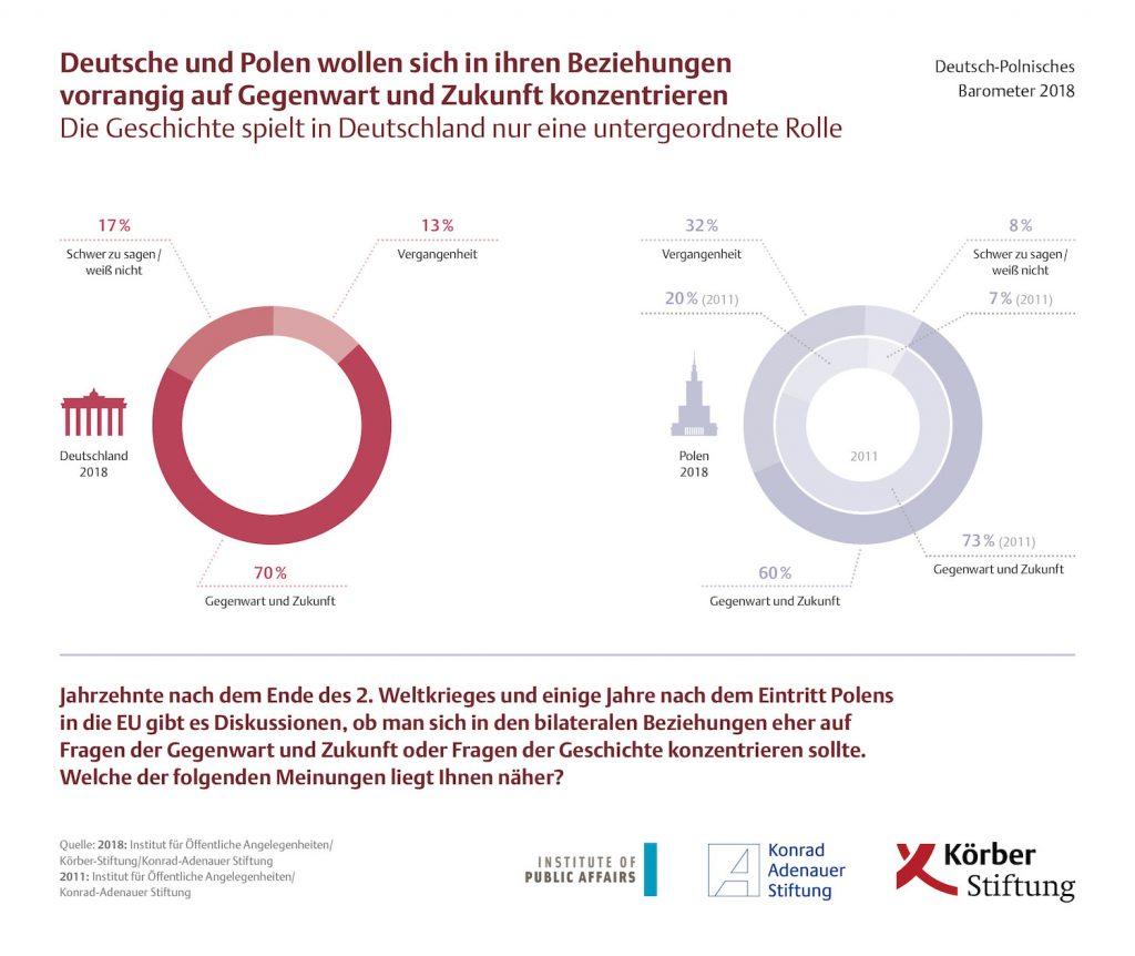 Deutsche und Polen wollen sich in ihren Beziehungen vorrangig auf Gegenwart und Zukunft konzentrieren