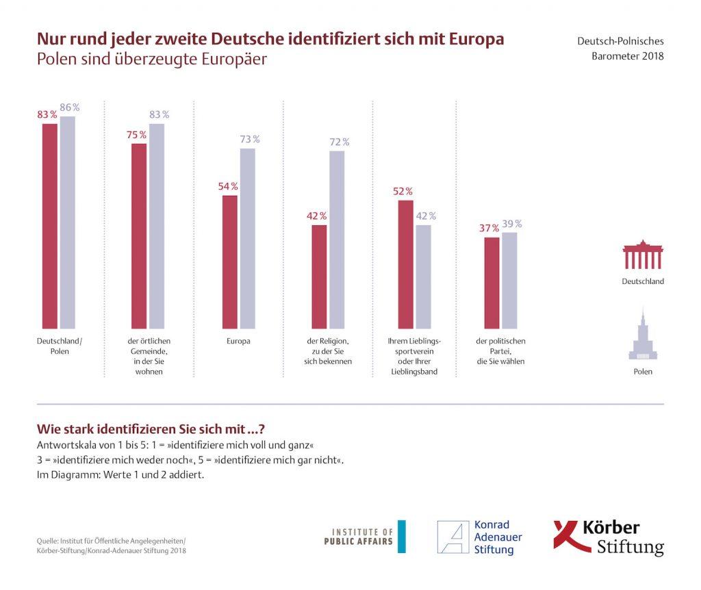 Nur rund jeder Zweite Deutsche identifiziert sich mit Europa - Polen sind überzeugte Europäer