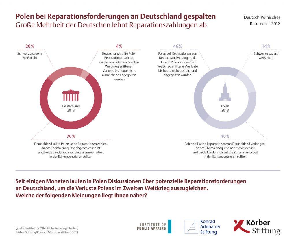 Polen bei Reparationsforderungen an Deutschland gespalten - Große Mehrheit der Deutschen lehnt Reparationszahlungen ab