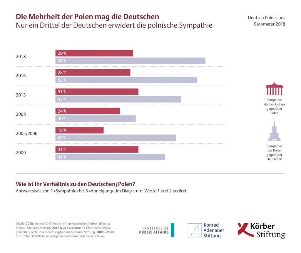 Die Mehrheit der Polen mag die Deutschen - Nur ein Drittel der Deutschen erwidert die polnische Sympathie