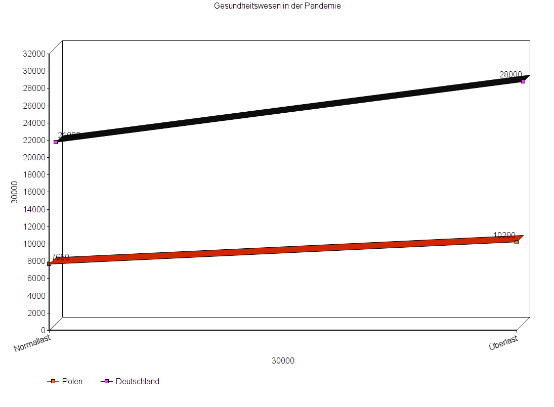 Vereinfachte Darstellung der Kapazitäten bei Intensivbetten in Polen und Deutschland